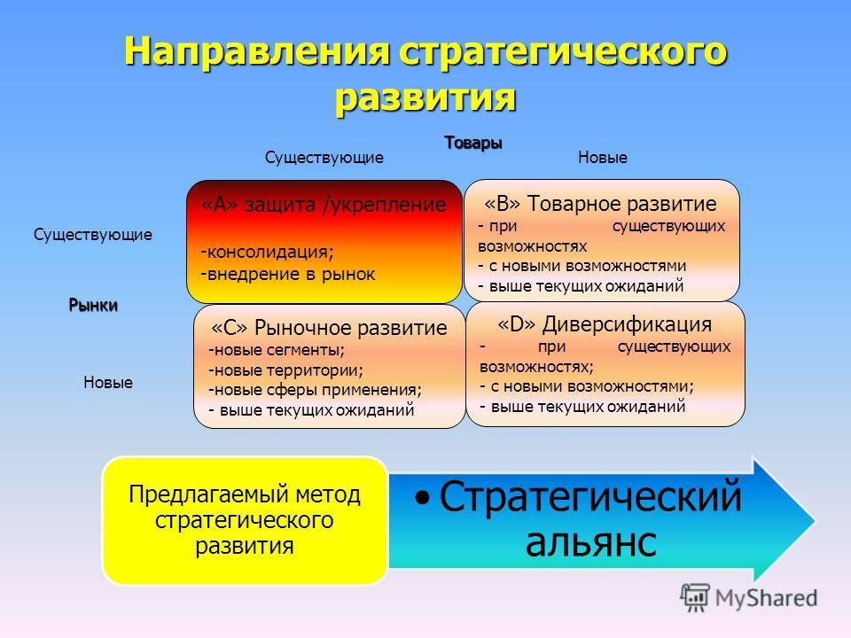 Направления стратегического развития «А» защита /укрепление -консолидация; -внедрение в рынок «С» Рыночное развитие -новые сегменты; -новые территории; -новые сферы применения; - выше текущих ожиданий «D» Диверсификация - при существующих возможностя