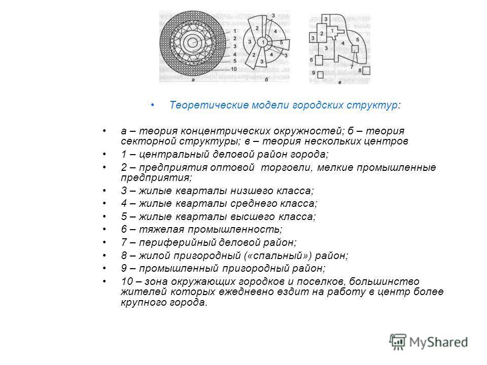 Теоретические модели городских структур: а – теория концентрических окружностей; б – теория секторной структуры; в – теория нескольких центров 1 – центральный деловой район города; 2 – предприятия оптовой торговли, мелкие промышленные предприятия; 3
