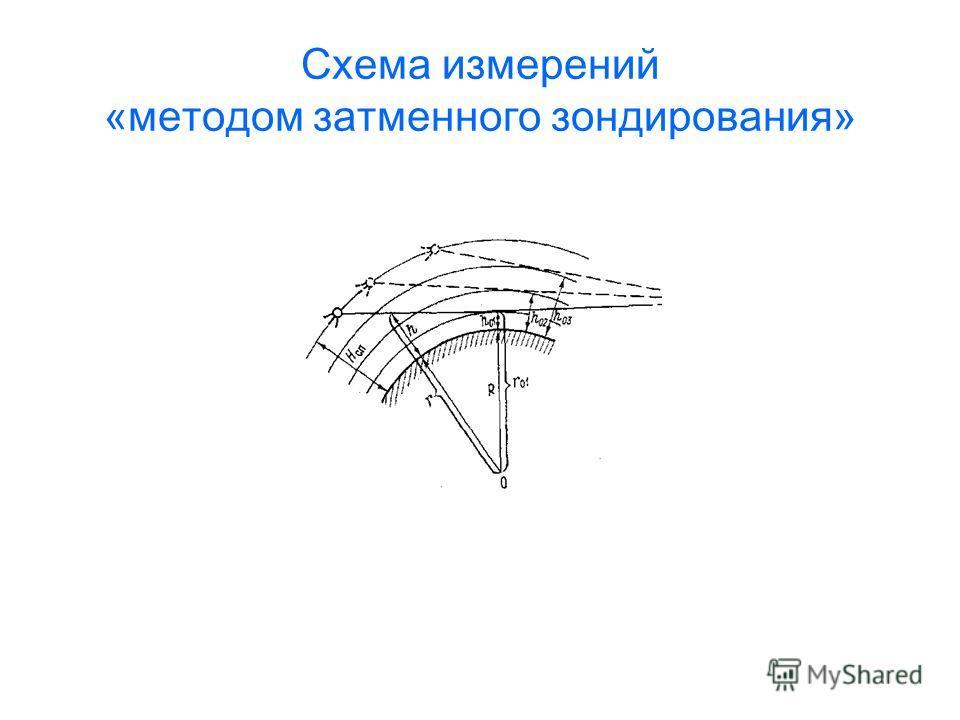 Схема измерений «методом затменного зондирования»