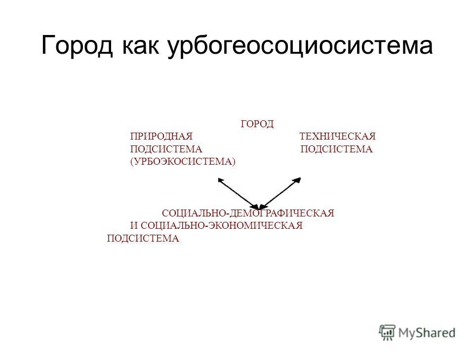 Город как урбогеосоциосистема ГОРОД ПРИРОДНАЯ ТЕХНИЧЕСКАЯ ПОДСИСТЕМА (УРБОЭКОСИСТЕМА) СОЦИАЛЬНО-ДЕМОГРАФИЧЕСКАЯ И СОЦИАЛЬНО-ЭКОНОМИЧЕСКАЯ ПОДСИСТЕМА