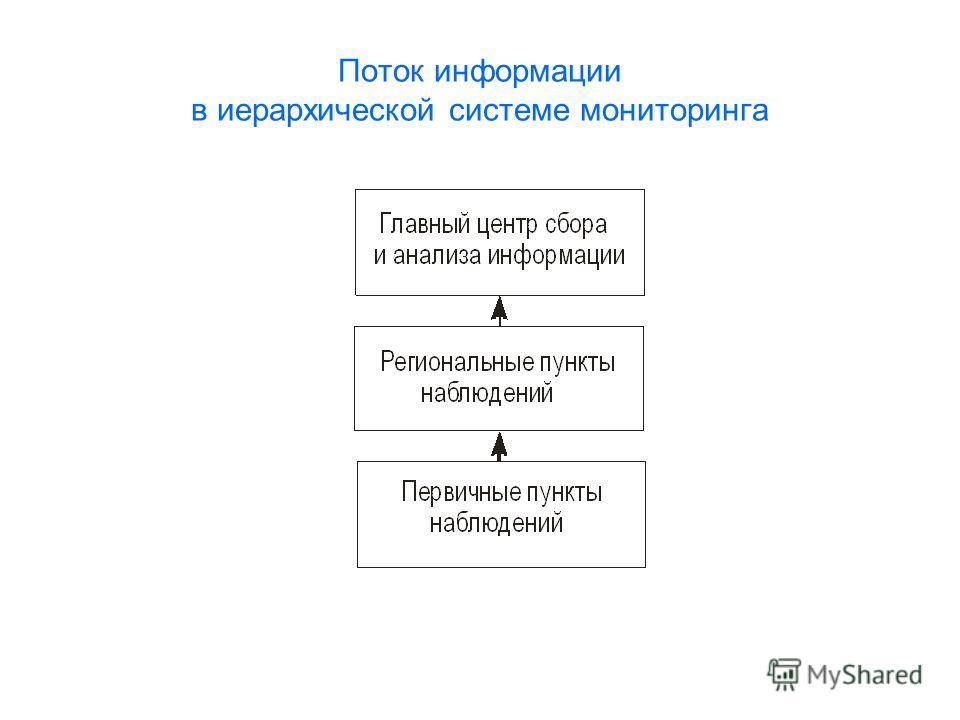 Поток информации в иерархической системе мониторинга