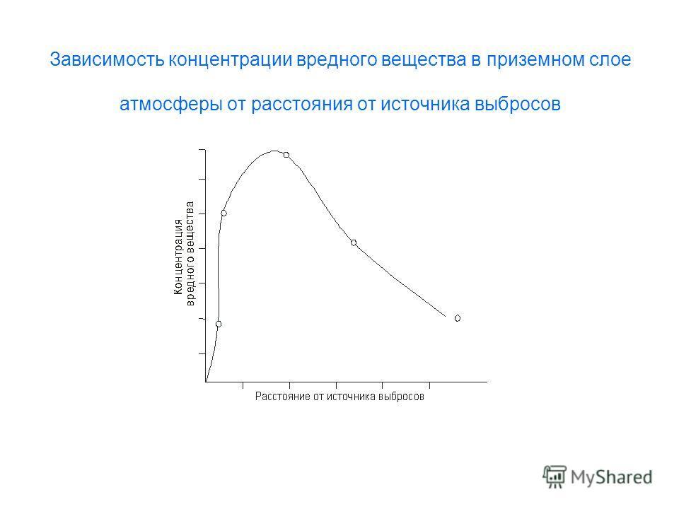 Зависимость концентрации вредного вещества в приземном слое атмосферы от расстояния от источника выбросов