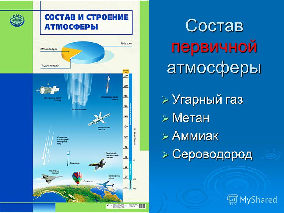 Состав первичной атмосферы Угарный газ Угарный газ Метан Метан Аммиак Аммиак Сероводород Сероводород