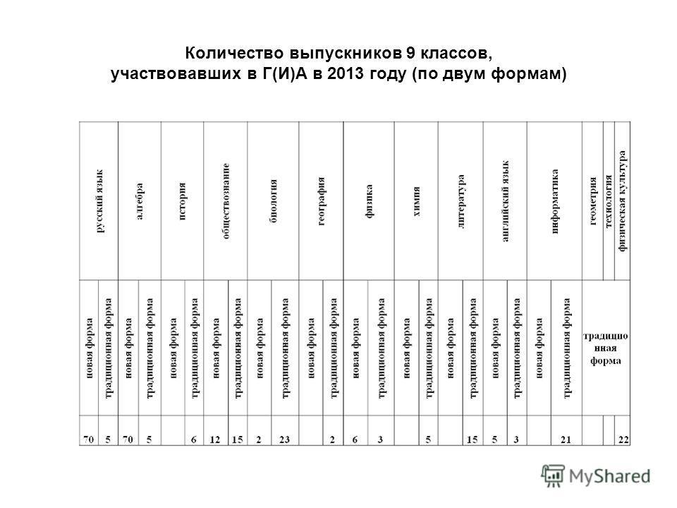 Количество выпускников 9 классов, участвовавших в Г(И)А в 2013 году (по двум формам)