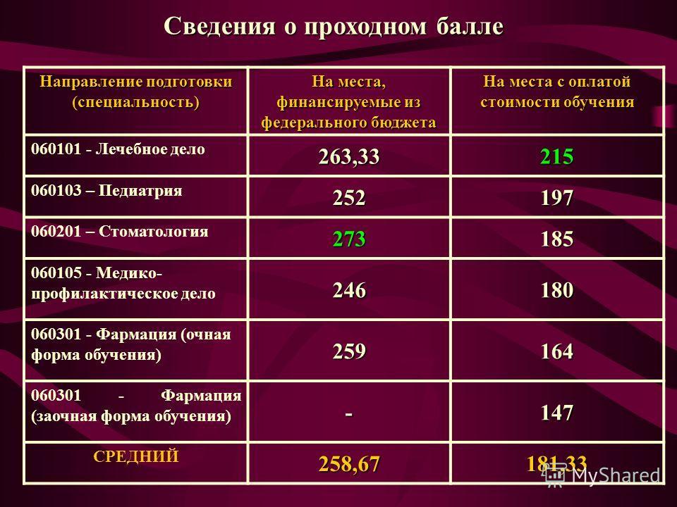внутренней вузы уфы проходные баллы Рина Паленкова бросилась