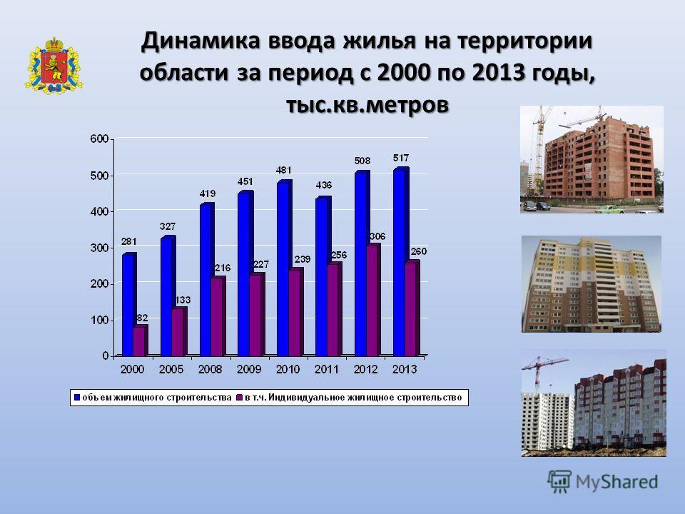 Динамика ввода жилья на территории области за период с 2000 по 2013 годы, тыс.кв.метров