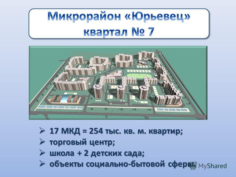 17 МКД = 254 тыс. кв. м. квартир; 17 МКД = 254 тыс. кв. м. квартир; торговый центр; торговый центр; школа + 2 детских сада; школа + 2 детских сада; объекты социально-бытовой сферы. объекты социально-бытовой сферы.