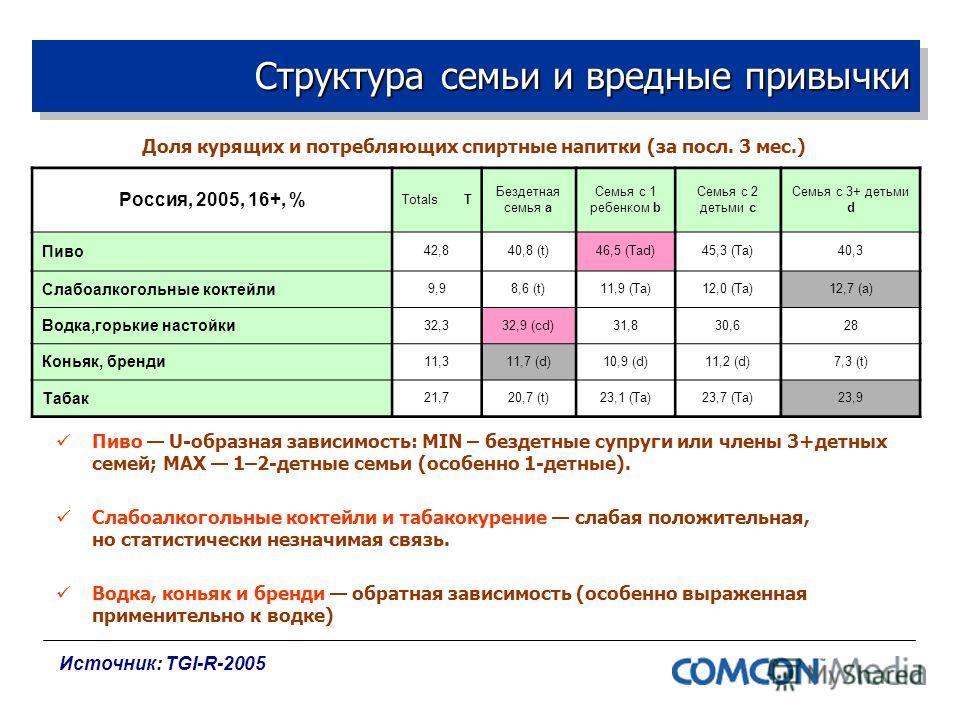Структура семьи и вредные привычки Доля курящих и потребляющих спиртные напитки (за посл. 3 мес.) Россия, 2005, 16+, % Totals T Бездетная семья a Семья с 1 ребенком b Семья с 2 детьми c Семья с 3+ детьми d Пиво 42,840,8 (t)46,5 (Tad)45,3 (Ta)40,3 Сла