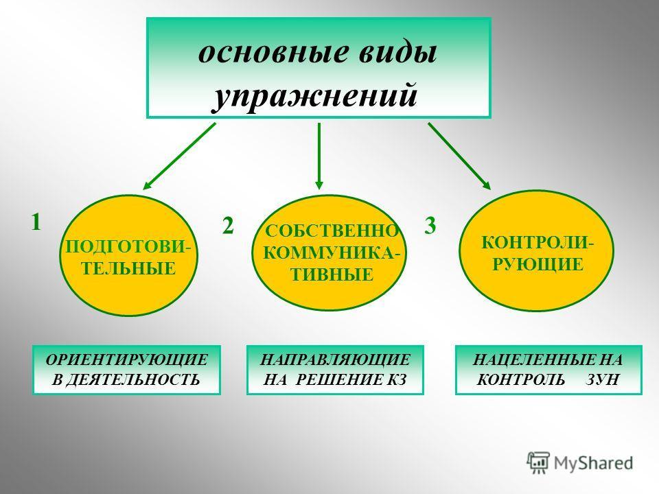 основные виды упражнений ПОДГОТОВИ- ТЕЛЬНЫЕ СОБСТВЕННО КОММУНИКА- ТИВНЫЕ КОНТРОЛИ- РУЮЩИЕ 1 23 ОРИЕНТИРУЮЩИЕ В ДЕЯТЕЛЬНОСТЬ НАПРАВЛЯЮЩИЕ НА РЕШЕНИЕ КЗ НАЦЕЛЕННЫЕ НА КОНТРОЛЬ ЗУН