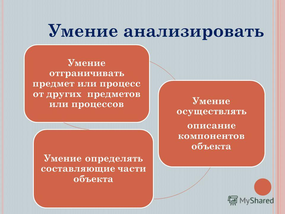 Умение анализировать Умение отграничивать предмет или процесс от других предметов или процессов Умение осуществлять описание компонентов объекта Умение определять составляющие части объекта