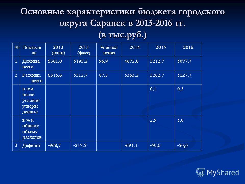 Основные характеристики бюджета городского округа Саранск в 2013-2016 гг. (в тыс.руб.) Показате ль 2013 (план) 2013 (факт) % исполнения 201420152016 1Доходы, всего 5361,05195,296,94672,05212,75077,7 2Расходы, всего 6315,65512,787,35363,25262,75127,7
