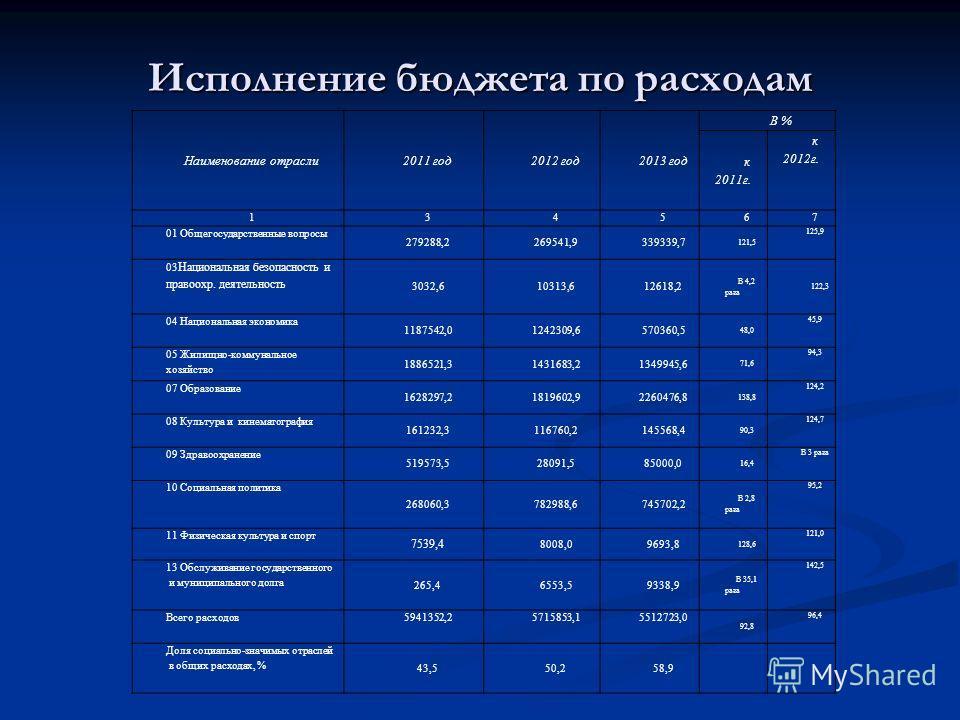 Исполнение бюджета по расходам Наименование отрасли 2011 год 2012 год 2013 год В % к 2011 г. к 2012 г. 134567 01 Общегосударственные вопросы 279288,2269541,9339339,7 121,5 125,9 03 Национальная безопасность и правоохр. деятельность 3032,610313,612618