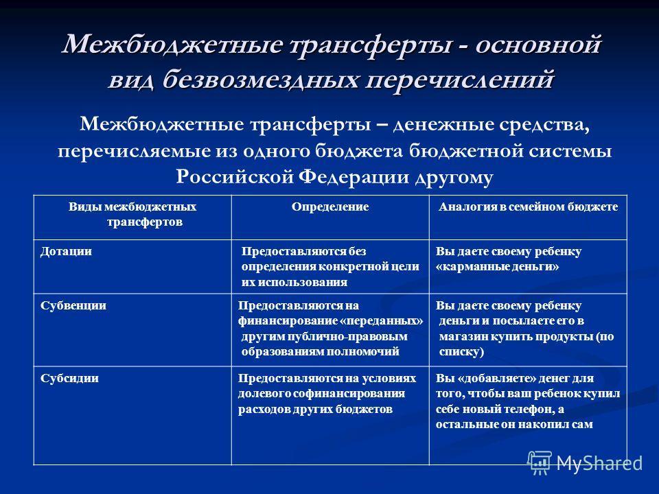 Межбюджетные трансферты - основной вид безвозмездных перечислений Межбюджетные трансферты – денежные средства, перечисляемые из одного бюджета бюджетной системы Российской Федерации другому Виды межбюджетных трансфертов Определение Аналогия в семейно
