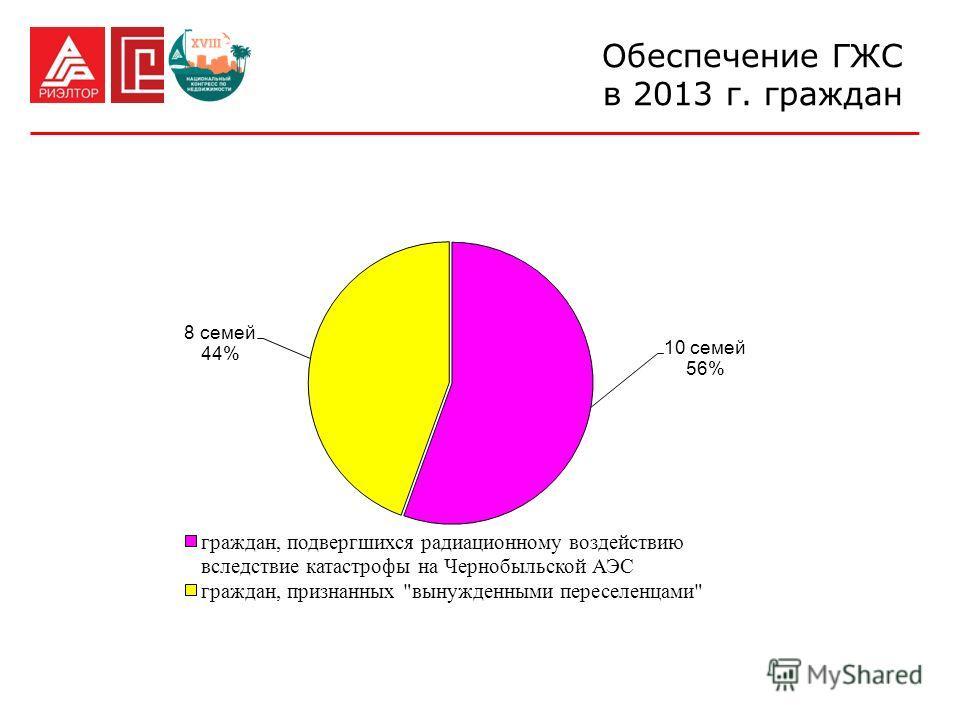 Обеспечение ГЖС в 2013 г. граждан
