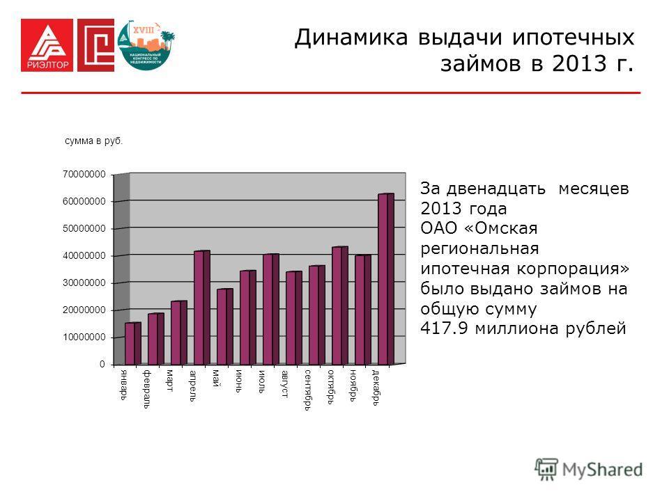 За двенадцать месяцев 2013 года ОАО «Омская региональная ипотечная корпорация» было выдано займов на общую сумму 417.9 миллиона рублей Динамика выдачи ипотечных займов в 2013 г.