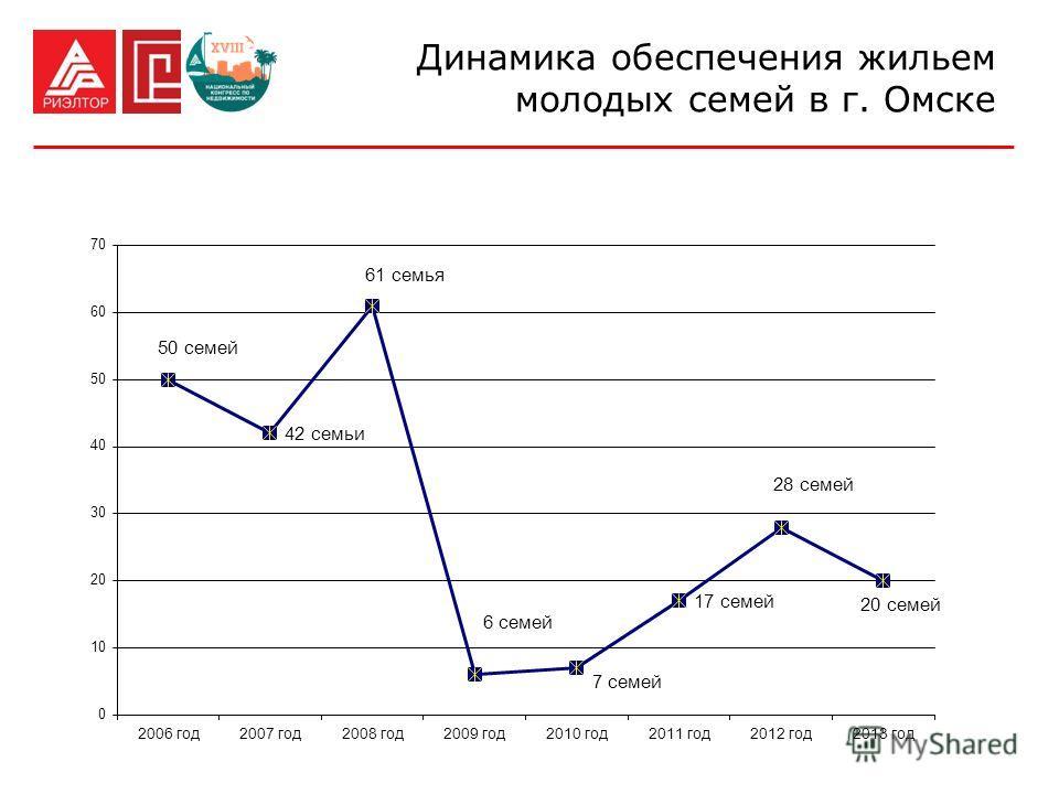 Динамика обеспечения жильем молодых семей в г. Омске