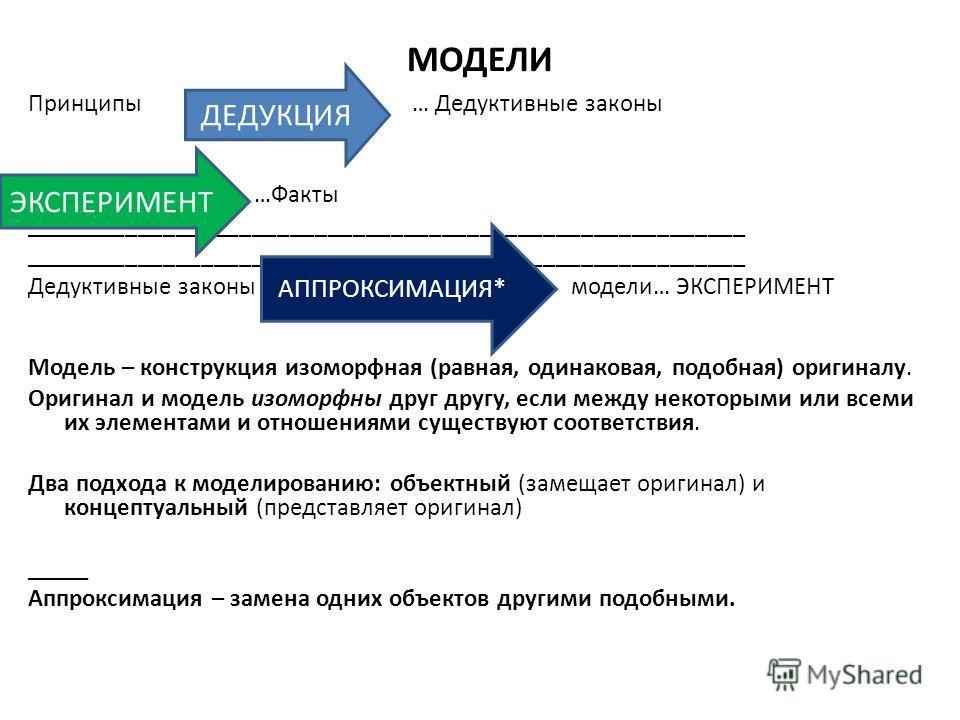 МОДЕЛИ Принципы … Дедуктивные законы …Факты _________________________________________________________ Дедуктивные законы модели… ЭКСПЕРИМЕНТ Модель – конструкция изоморфная (равная, одинаковая, подобная) оригиналу. Оригинал и модель изоморфны друг др