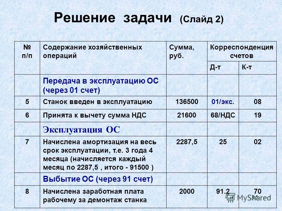 15 Решение задачи (Слайд 2) п/п Содержание хозяйственных операций Сумма, руб. Корреспонденция счетов Д-тК-т Передача в эксплуатацию ОС (через 01 счет) 5Станок введен в эксплуатацию 13650001/экс.08 6Принята к вычету сумма НДС2160068/НДС19 Эксплуатация