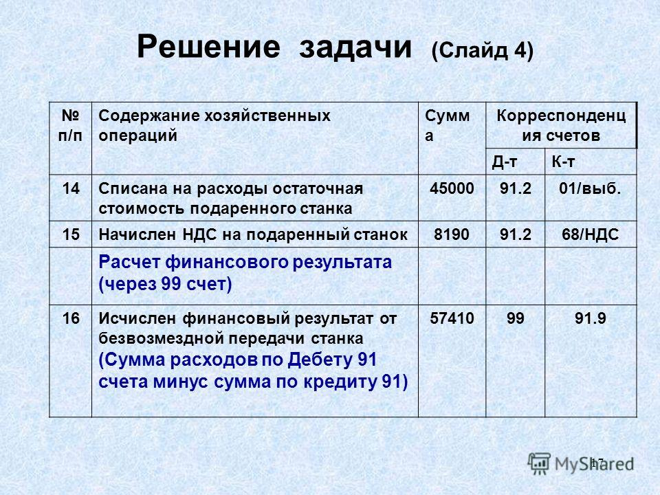 17 Решение задачи (Слайд 4) п/п Содержание хозяйственных операций Сумм а Корреспонденц ия счетов Д-тК-т 14Списана на расходы остаточная стоимость подаренного станка 4500091.201/вып. 15Начислен НДС на подаренный станок 819091.268/НДС Расчет финансовог