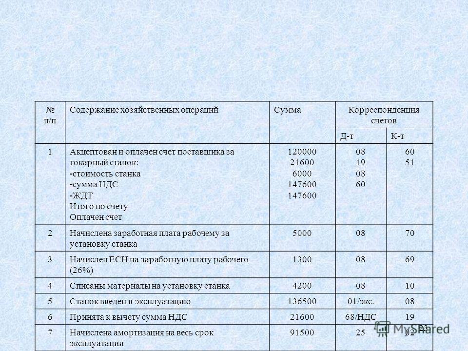23 п/п Содержание хозяйственных операций Сумма Корреспонденция счетов Д-тК-т 1Акцептован и оплачен счет поставщика за токарный станок: -стоимость станка -сумма НДС -ЖДТ Итого по счету Оплачен счет 120000 21600 6000 147600 08 19 08 60 51 2Начислена за