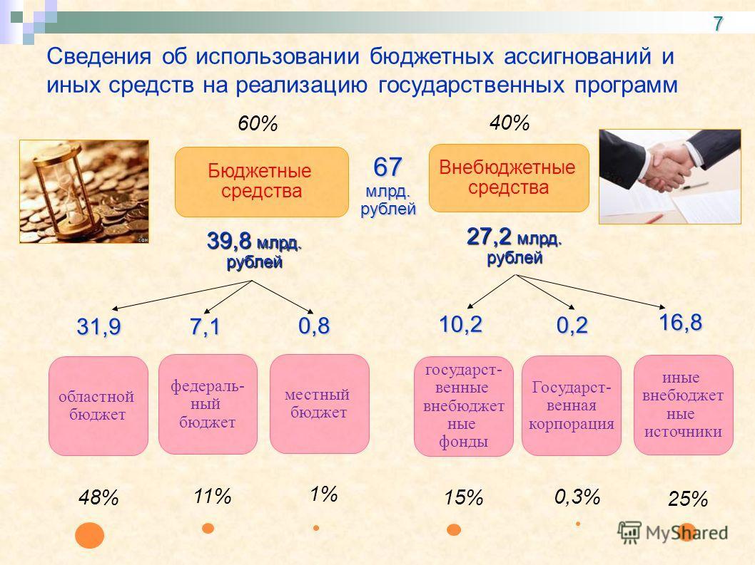 Сведения об использовании бюджетных ассигнований и иных средств на реализацию государственных программ 7 Бюджетные средства Внебюджетные средства 67 млрд. рублей областной бюджет федеральный бюджет местный бюджет государственные внебюджетные фонды Го