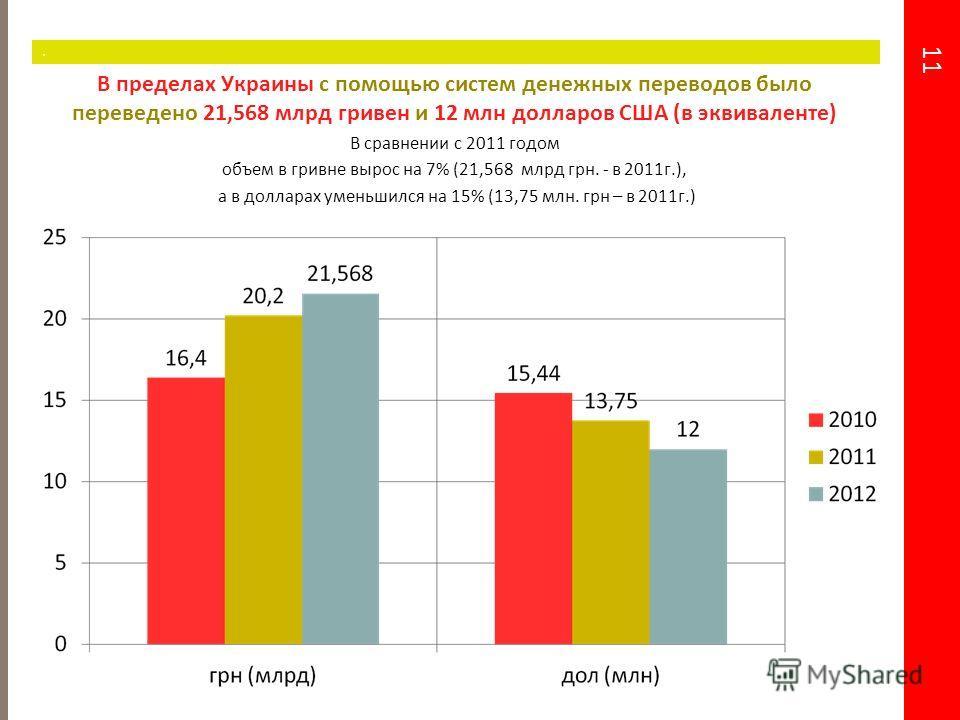 11. В пределах Украины с помощью систем денежных переводов было переведено 21,568 млрдд гривен и 12 млн долларов США (в эквиваленте) В сравнении с 2011 годом объем в гривне вырос на 7% (21,568 млрдд грн. - в 2011 г.), а в долларах уменьшился на 15% (