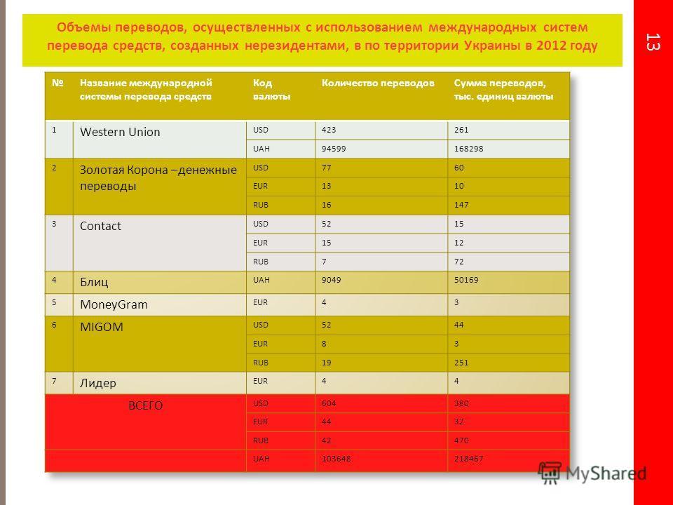 13 Объемы переводов, осуществленных с использованием международных систем перевода средств, созданных нерезидентами, в по территории Украины в 2012 году