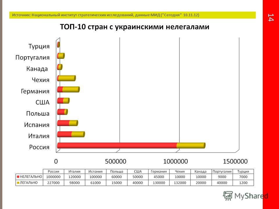 14 Источник: Национальный институт стратегических исследований, данные МИД (Сегодня 10.11.12)