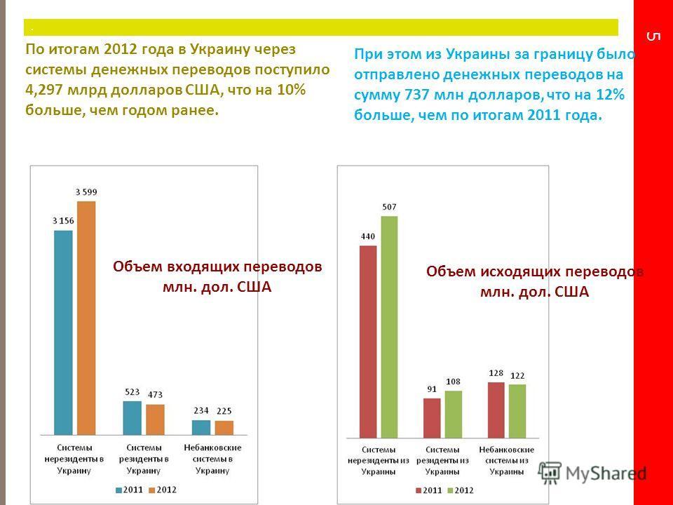 5. Объем входящих переводов млн. дол. США Объем исходящих переводов млн. дол. США При этом из Украины за границу было отправлено денежных переводов на сумму 737 млн долларов, что на 12% больше, чем по итогам 2011 года. По итогам 2012 года в Украину ч