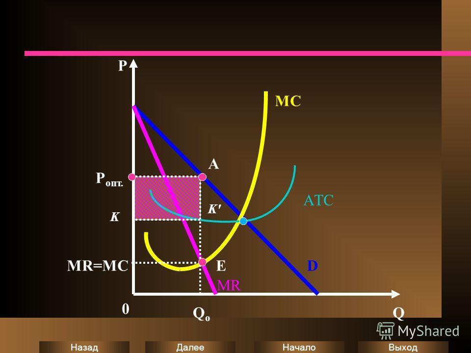 Выход Начало Далее Назад P 0 Q D P oпт. K MR=MC Qo Qo E K' A MC AТC MR