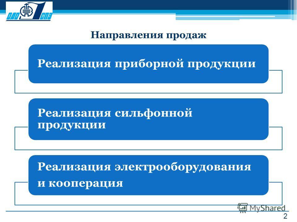 2 Направления продаж Реализация приборной продукции Реализация сильфонной продукции Реализация электрооборудования и кооперация