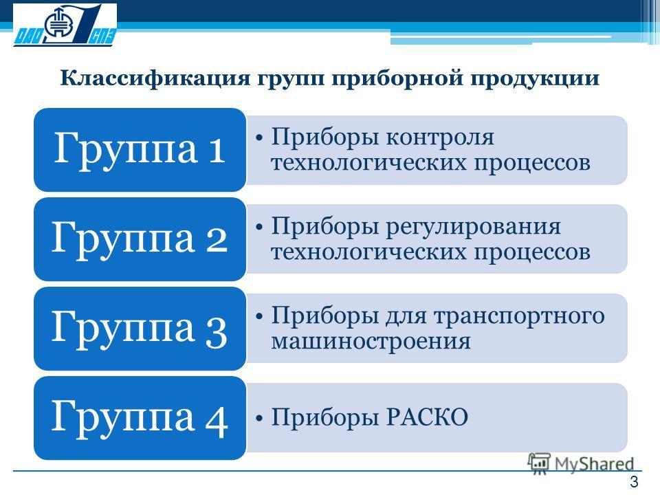 3 Классификация групп приборной продукции Приборы контроля технологических процессов Группа 1 Приборы регулирования технологических процессов Группа 2 Приборы для транспортного машиностроения Группа 3 Приборы РАСКО Группа 4