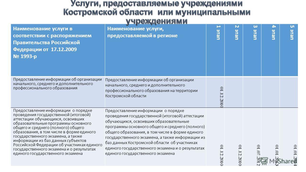 Наименование услуги в соответствии с распоряжением Правительства Российской Федерации от 17.12.2009 1993-р Наименование услуги, предоставляемой в регионе 1 этап 2 этап 3 этап 4 этап 5 этап Предоставление информации об организации начального, среднего