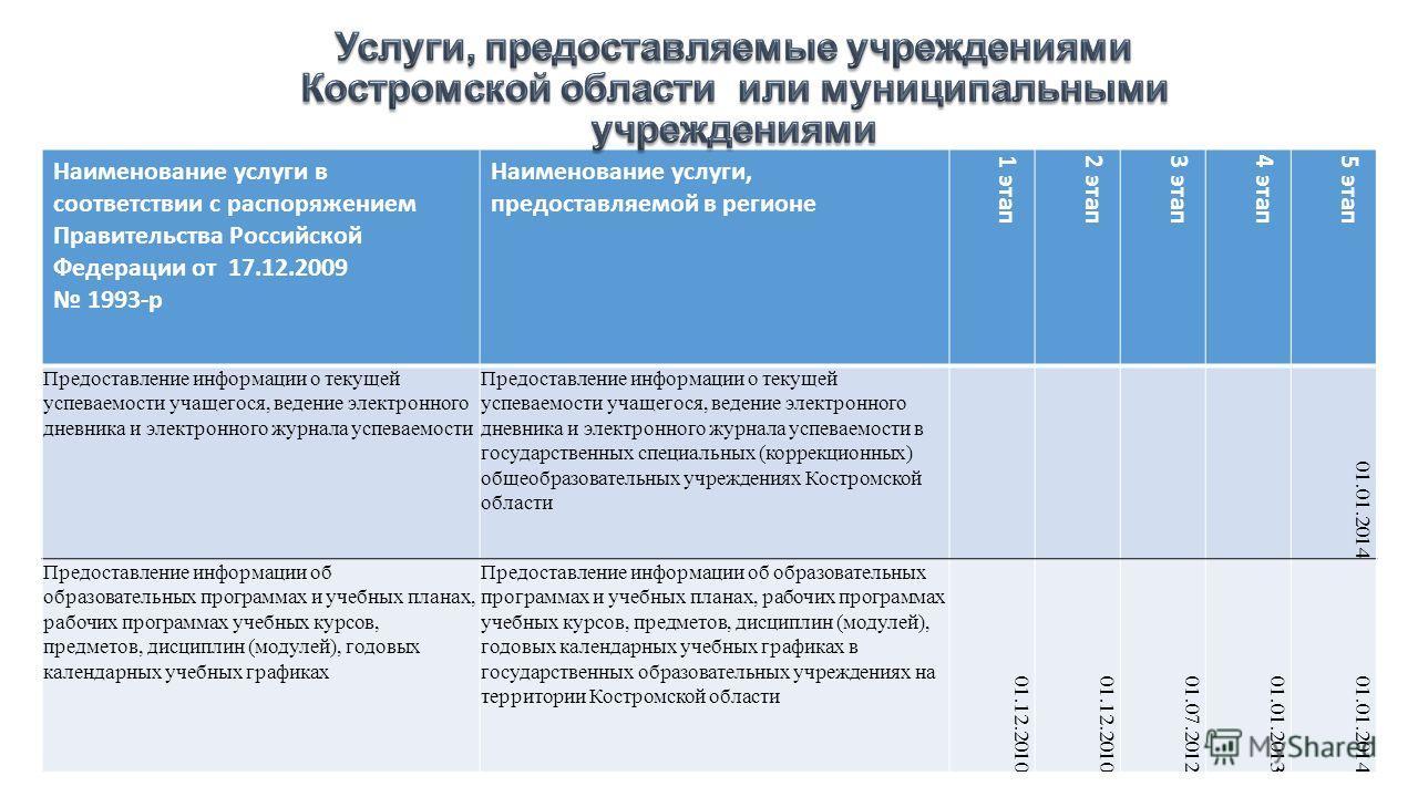 Наименование услуги в соответствии с распоряжением Правительства Российской Федерации от 17.12.2009 1993-р Наименование услуги, предоставляемой в регионе 1 этап 2 этап 3 этап 4 этап 5 этап Предоставление информации о текущей успеваемости учащегося, в