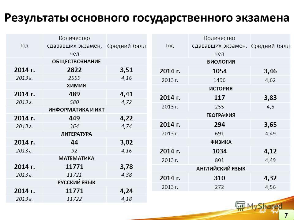 Результаты основного государственного экзамена Год Количество сдававших экзамен, чел Средний балл ОБЩЕСТВОЗНАНИЕ 2014 г.28223,51 2013 г.25594,16 ХИМИЯ 2014 г.4894,41 2013 г.5804,72 ИНФОРМАТИКА И ИКТ 2014 г.4494,22 2013 г.3644,74 ЛИТЕРАТУРА 2014 г.443