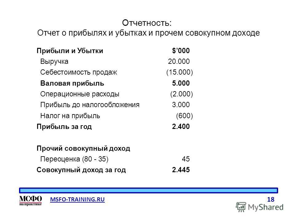 MSFO-TRAINING.RU 18 Отчетность: Отчет о прибыльылях и убытках и прочем совокупном доходе Прибыли и Убытки$000 Выручка 20.000 Себестоимость продаж(15.000) Валовая прибыльыль 5.000 Операционные расходы(2.000) Прибыль до налогообложения 3.000 Налог на п