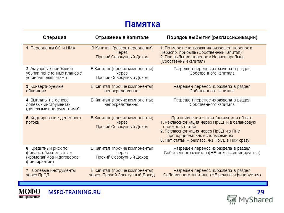 MSFO-TRAINING.RU 29 Операция Отражение в Капитале Порядок выбытия (реклассификации) 1. Переоценка ОС и НМАВ Капитал (резерв переоценки) через Прочий Совокупный Доход 1. По мере использования разрешен перенос в Нераспр. прибыльыль (Собственный капитал