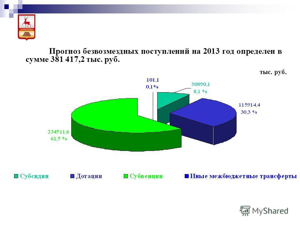 Прогноз безвозмездных постулений на 2013 год определен в сумме 381 417,2 тыс. руб. тыс. руб.