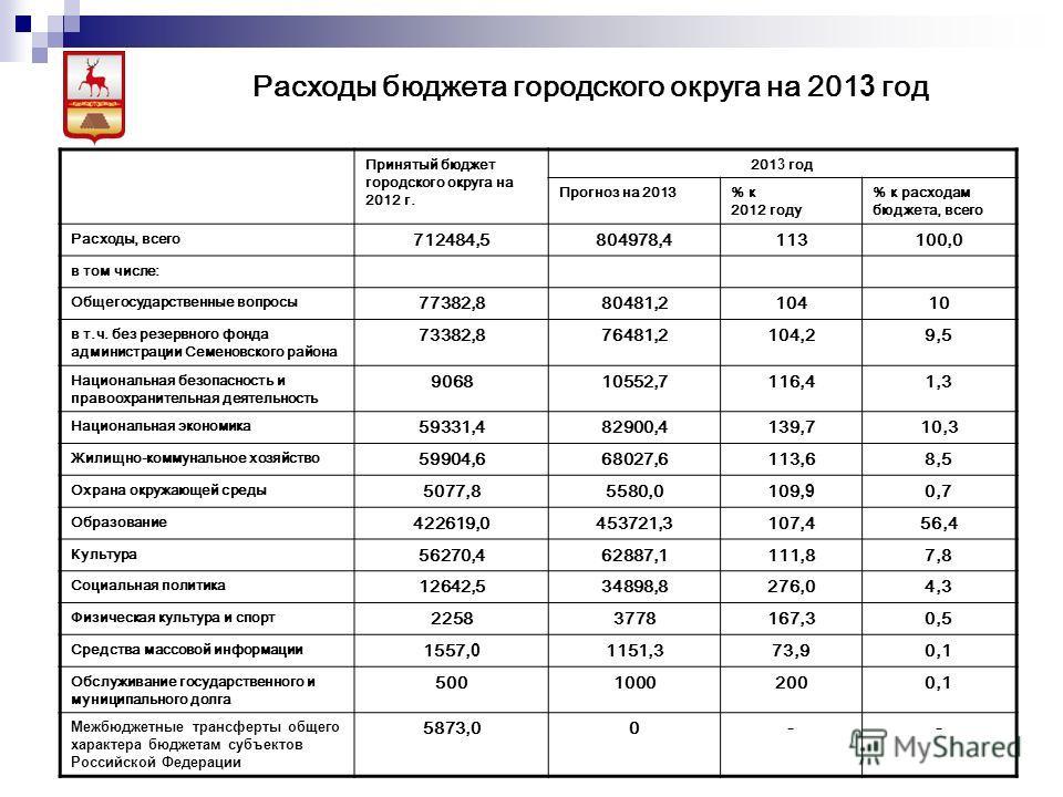 Принятый бюджет городского округа на 2012 г. 201 3 год Прогноз на 2013% к 2012 году % к расходам бюджета, всего Расходы, всего 712484,5804978,4113100,0 в том числе: Общегосударственные вопросы 77382,880481,210410 в т.ч. без резервного фонда администр