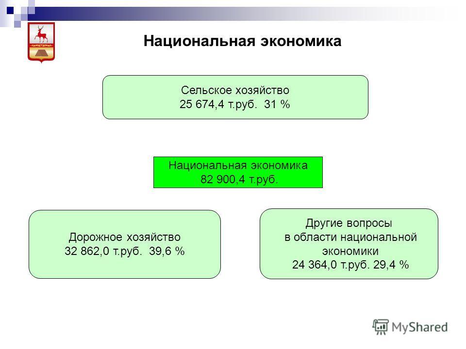Национальная экономика Сельское хозяйство 25 674,4 т.руб. 31 % Национальная экономика 82 900,4 т.руб. Дорожное хозяйство 32 862,0 т.руб. 39,6 % Другие вопросы в области национальной экономики 24 364,0 т.руб. 29,4 %