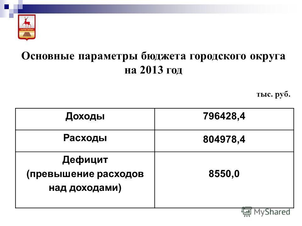 Основные параметры бюджета городского округа на 2013 год тыс. руб. Доходы 796428,4 Расходы 804978,4 Дефицит (превышение расходов над доходами) 8550,0