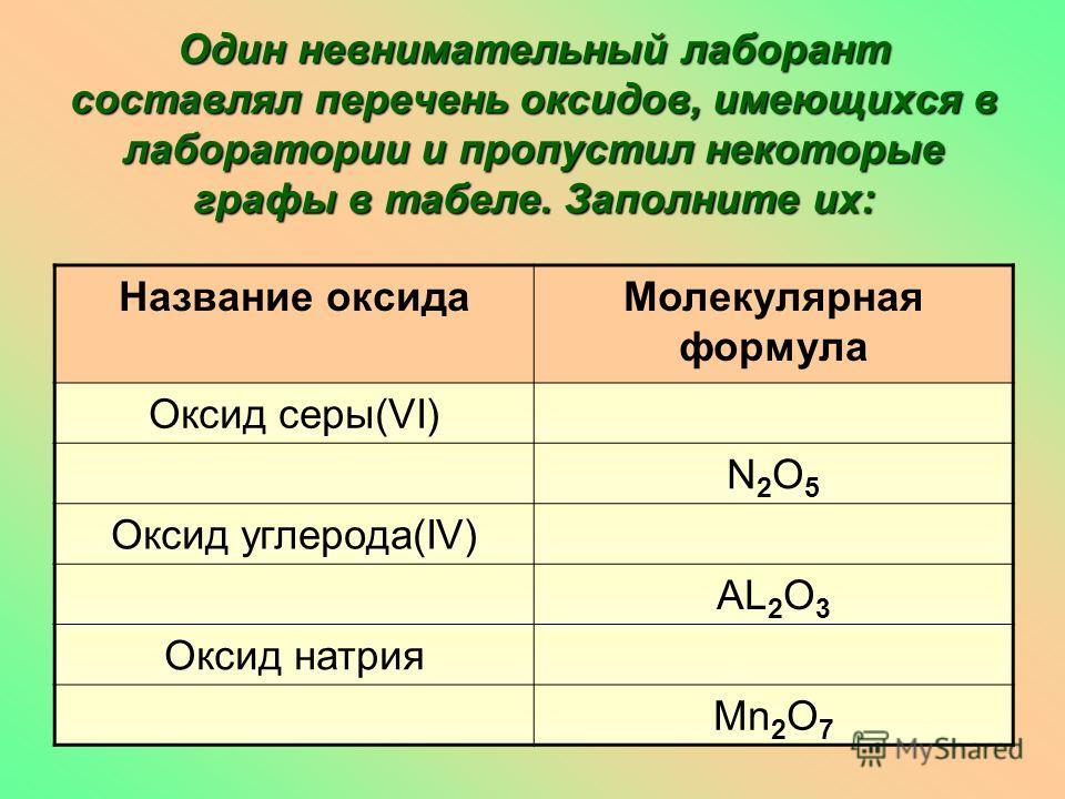 1. Оксиды- это простые или сложные вещества? 2. Сколько элементов входит в состав оксидов? 3. На какие две основные группы можно раз- делить оксиды? 4. Какова валентность кислорода в соединении? Сделайте выводы : Как вы думаете, почему оксиды неметал