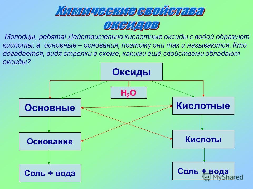Для изучения свойств оксидов нам необходимо уметь четко отличать их друг от друга и правильно давать названия. Поэтому сыграем с вами в игру «третий лишний»: В какой из строк перечислены только: основные оксиды? кислотные оксиды? а) CaO, BaO, N 2 O 5