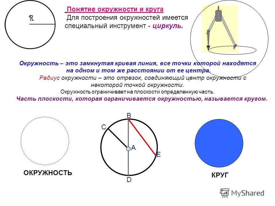 Окружность – это замкнутая кривая линия, все точки которой находятся на одном и том же расстоянии от ее центра. Радиус окружности – это отрезок, соединяющий центр окружности с некоторой точкой окружности. Окружность ограничивает на плоскости определе