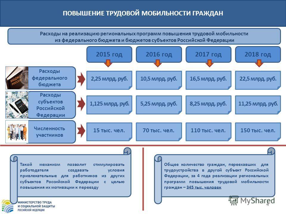 2015 год Численность участников Расходы федерального бюджета Расходы субъектов Российской Федерации ПОВЫШЕНИЕ ТРУДОВОЙ МОБИЛЬНОСТИ ГРАЖДАН 4 1,125 млрд. руб. 2,25 млрд. руб. 15 тыс. чел. 5,25 млрд. руб. 70 тыс. чел. 10,5 млрд. руб. 110 тыс. чел. 16,5