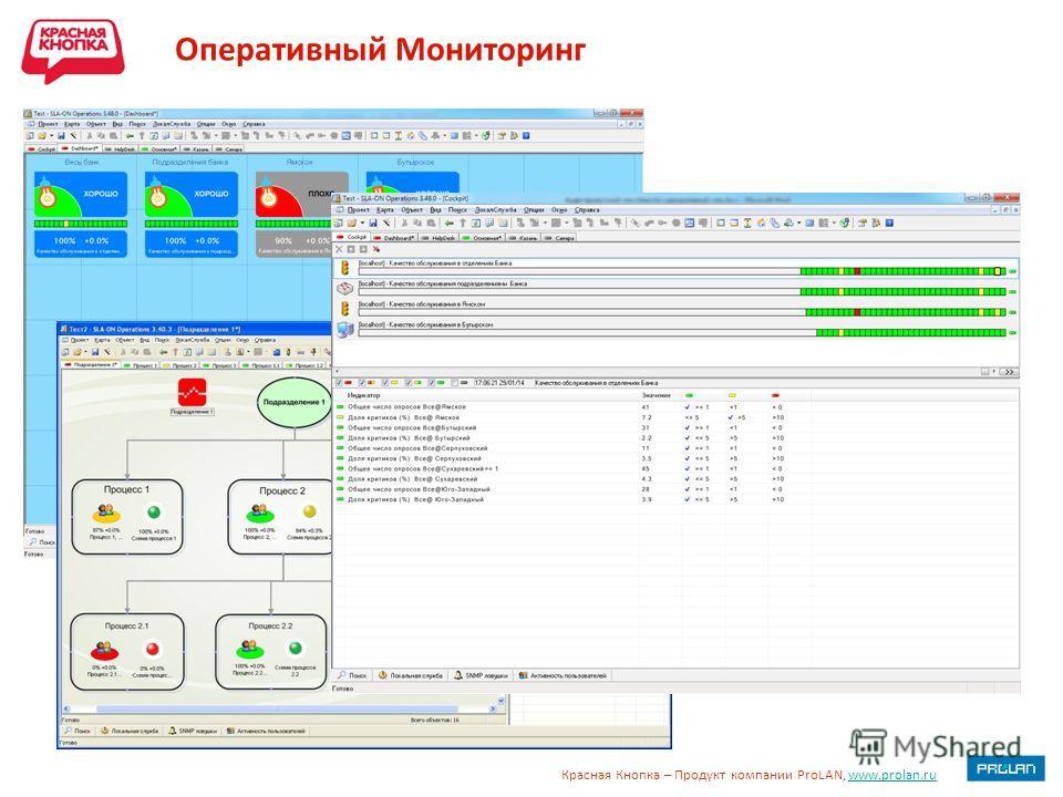 Красная Кнопка – Продукт компании ProLAN, www.prolan.ruwww.prolan.ru Оперативный Мониторинг