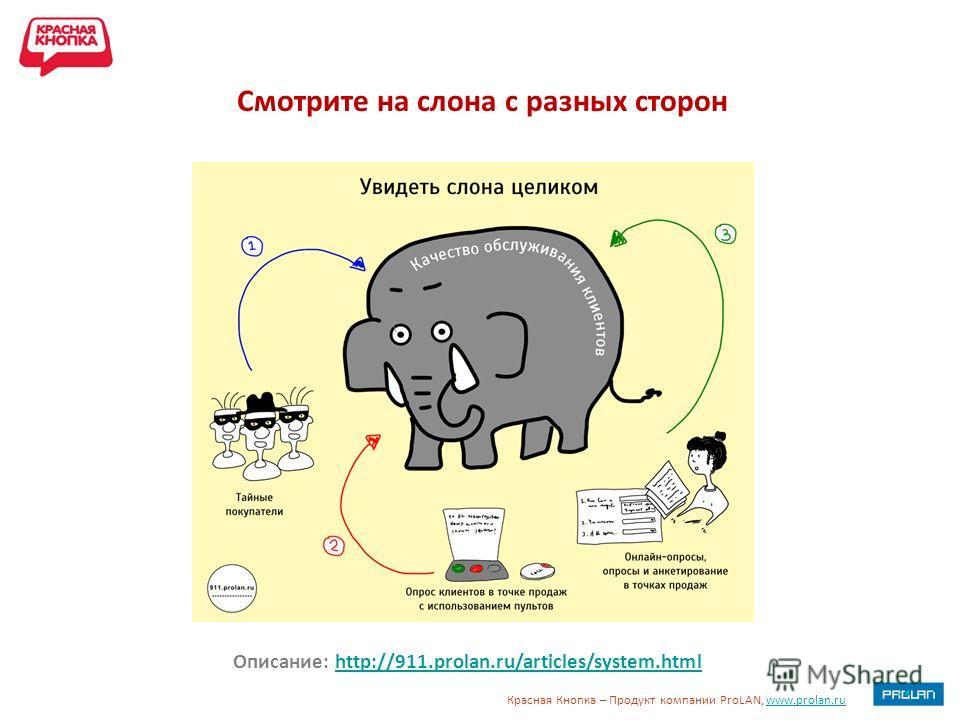 Красная Кнопка – Продукт компании ProLAN, www.prolan.ruwww.prolan.ru Описание: http://911.prolan.ru/articles/system.htmlhttp://911.prolan.ru/articles/system.html Смотрите на слона с разных сторон