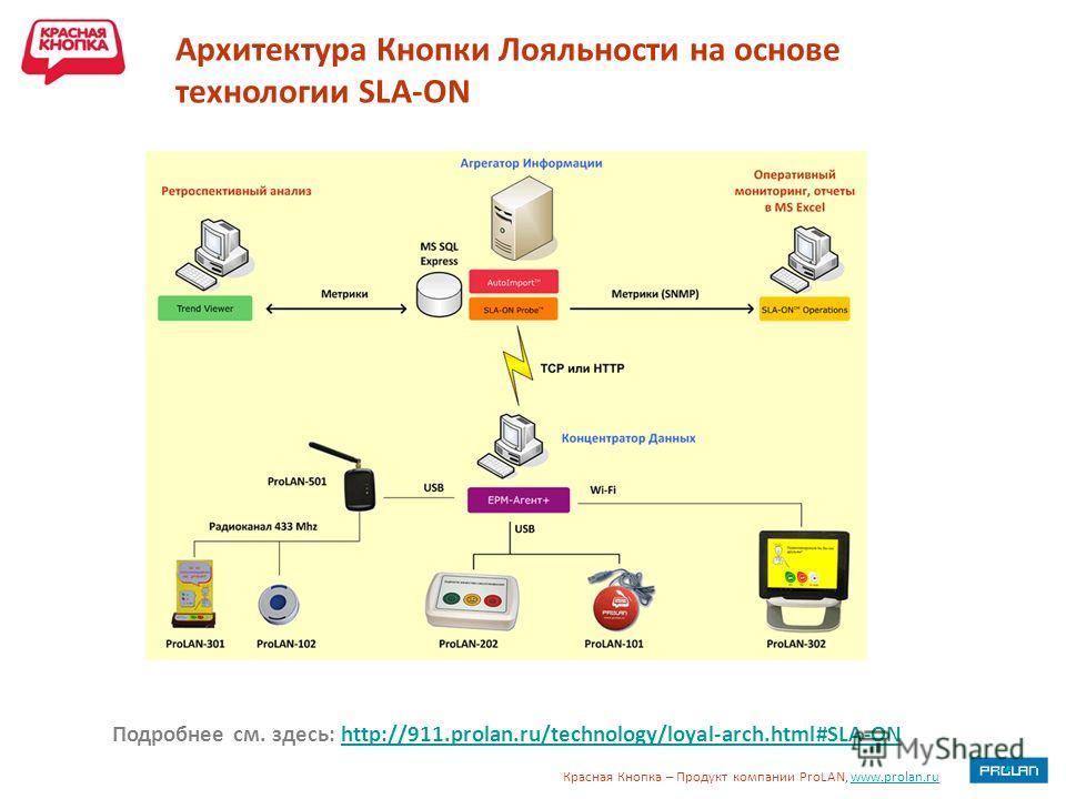Красная Кнопка – Продукт компании ProLAN, www.prolan.ruwww.prolan.ru Архитектура Кнопки Лояльности на основе технологии SLA-ON Подробнее см. здесь: http://911.prolan.ru/technology/loyal-arch.html#SLA-ONhttp://911.prolan.ru/technology/loyal-arch.html#