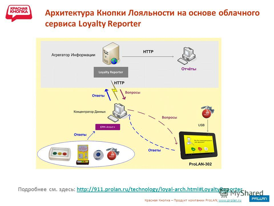 Красная Кнопка – Продукт компании ProLAN, www.prolan.ruwww.prolan.ru Архитектура Кнопки Лояльности на основе облачного сервиса Loyalty Reporter Подробнее см. здесь: http://911.prolan.ru/technology/loyal-arch.html#LoyaltyReporterhttp://911.prolan.ru/t