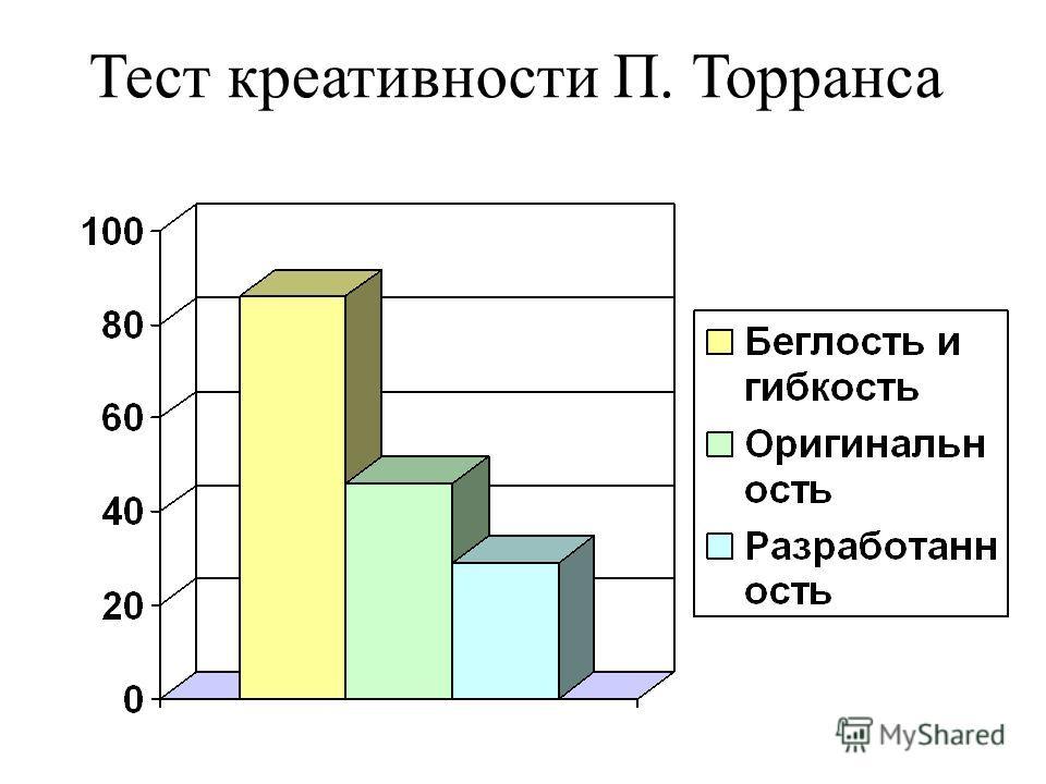 Тест креативности П. Торранса